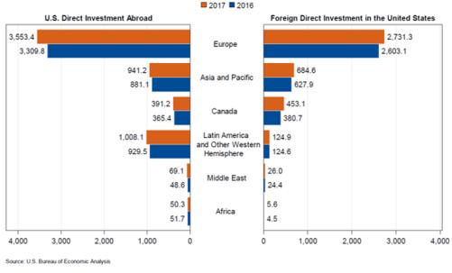 FDI Chart