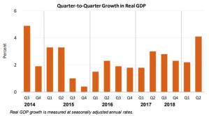 GDP July27